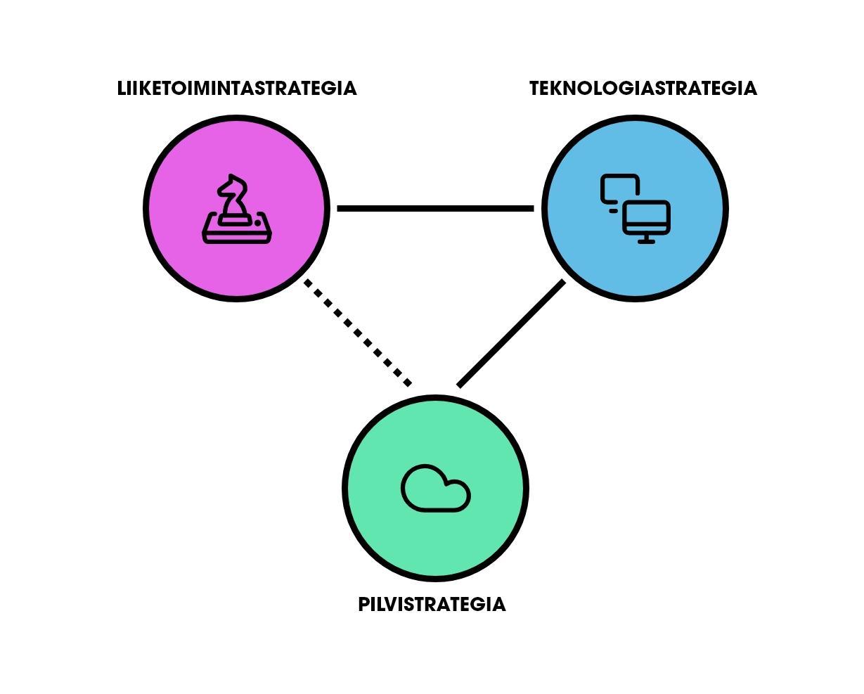 Liiketoimintastrategia, teknologiastrategia ja pilvistrategia