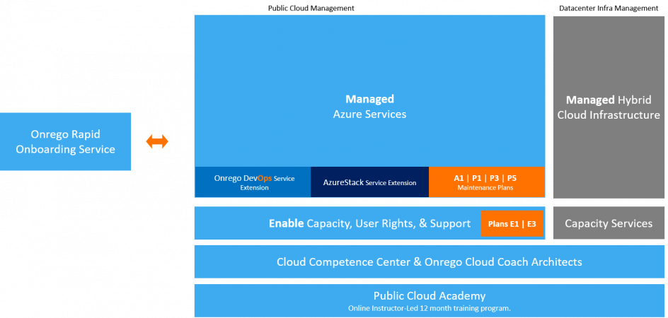 Managed Cloud_kuva